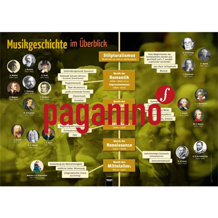 Poster: Die Musikgeschichte