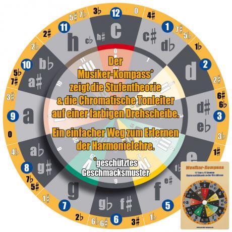Musiker-Kompass
