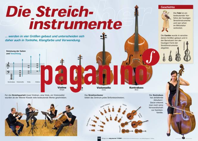 Poster: Die Streichinstrumente